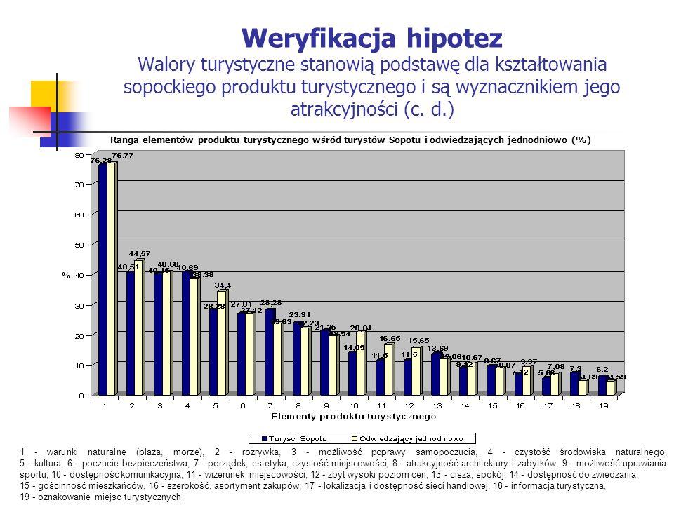 Weryfikacja hipotez Walory turystyczne stanowią podstawę dla kształtowania sopockiego produktu turystycznego i są wyznacznikiem jego atrakcyjności (c. d.)