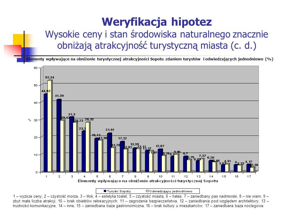 Weryfikacja hipotez Wysokie ceny i stan środowiska naturalnego znacznie obniżają atrakcyjność turystyczną miasta (c. d.)