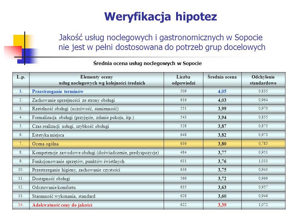 Weryfikacja hipotez Jakość usług noclegowych i gastronomicznych w Sopocie nie jest w pełni dostosowana do potrzeb grup docelowych