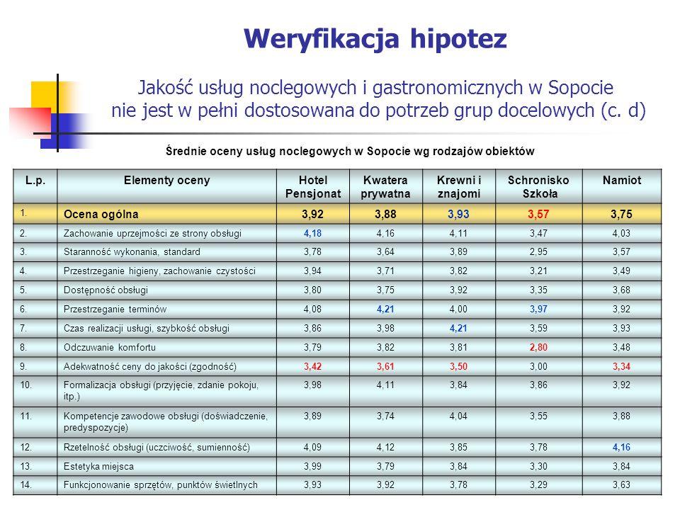 Weryfikacja hipotez Jakość usług noclegowych i gastronomicznych w Sopocie nie jest w pełni dostosowana do potrzeb grup docelowych (c. d)