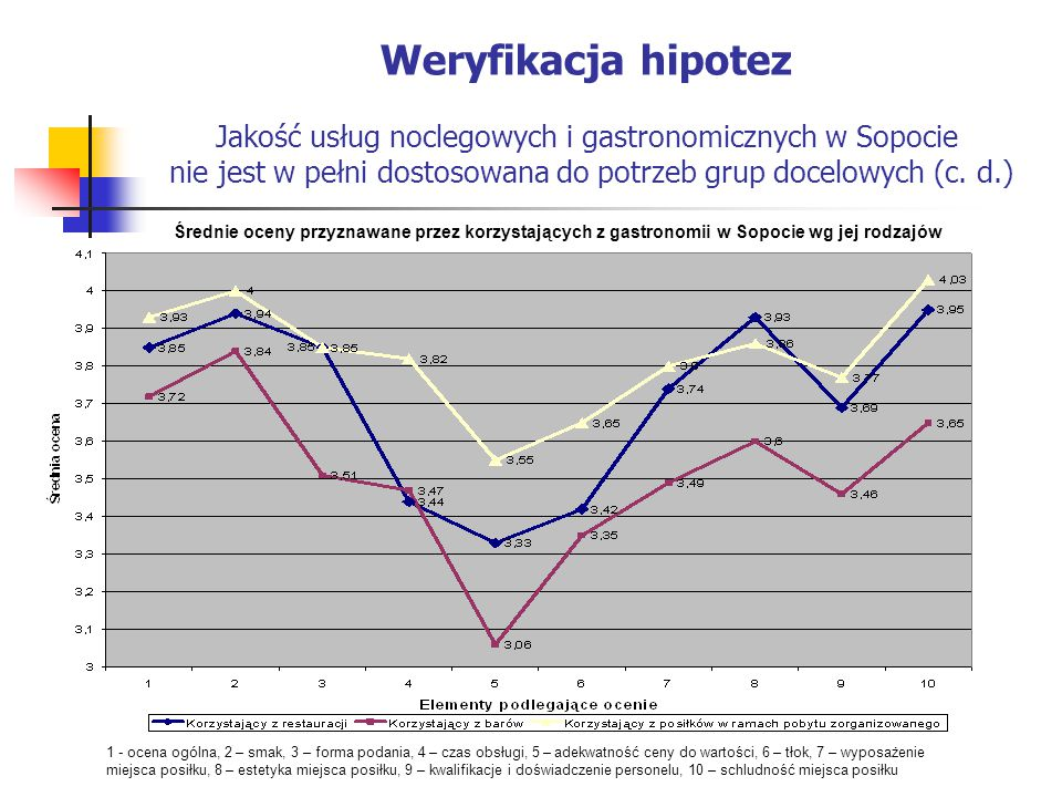 Weryfikacja hipotez Jakość usług noclegowych i gastronomicznych w Sopocie nie jest w pełni dostosowana do potrzeb grup docelowych (c. d.)