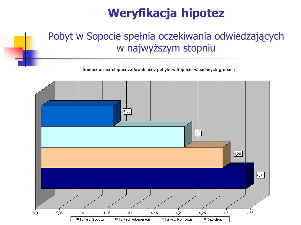 Weryfikacja hipotez Pobyt w Sopocie spełnia oczekiwania odwiedzających w najwyższym stopniu