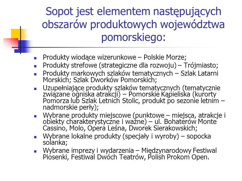 Sopot jest elementem następujących obszarów produktowych województwa pomorskiego: