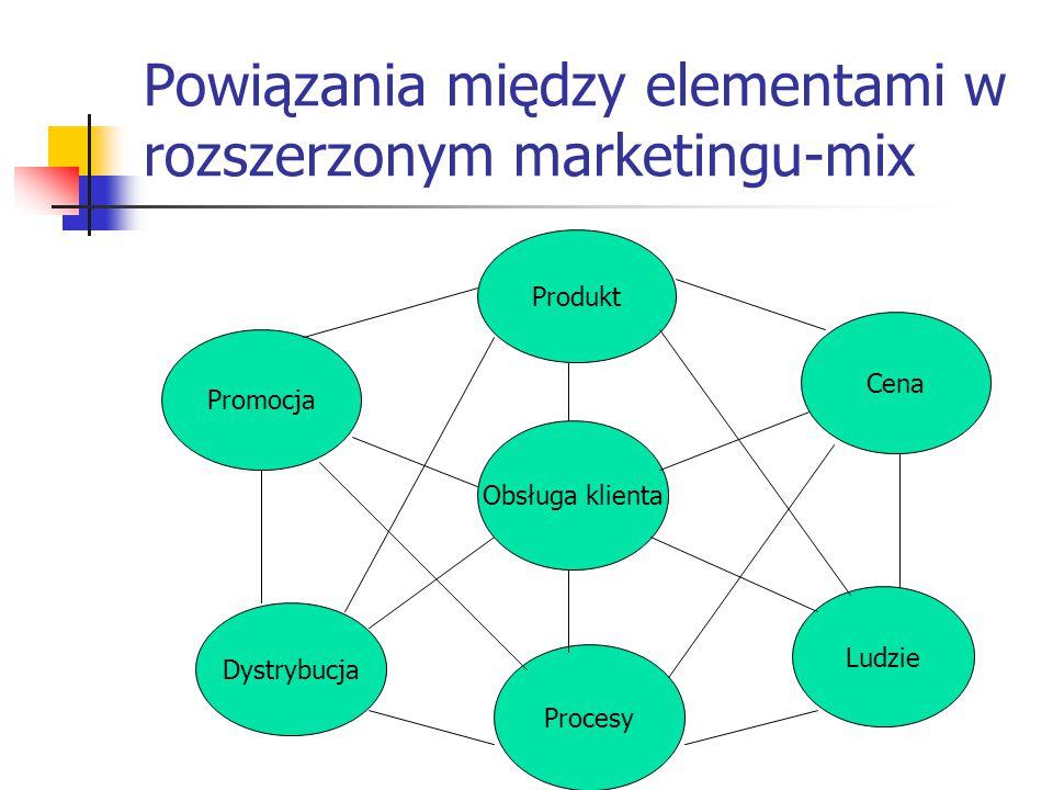 Powiązania między elementami w rozszerzonym marketingu-mix