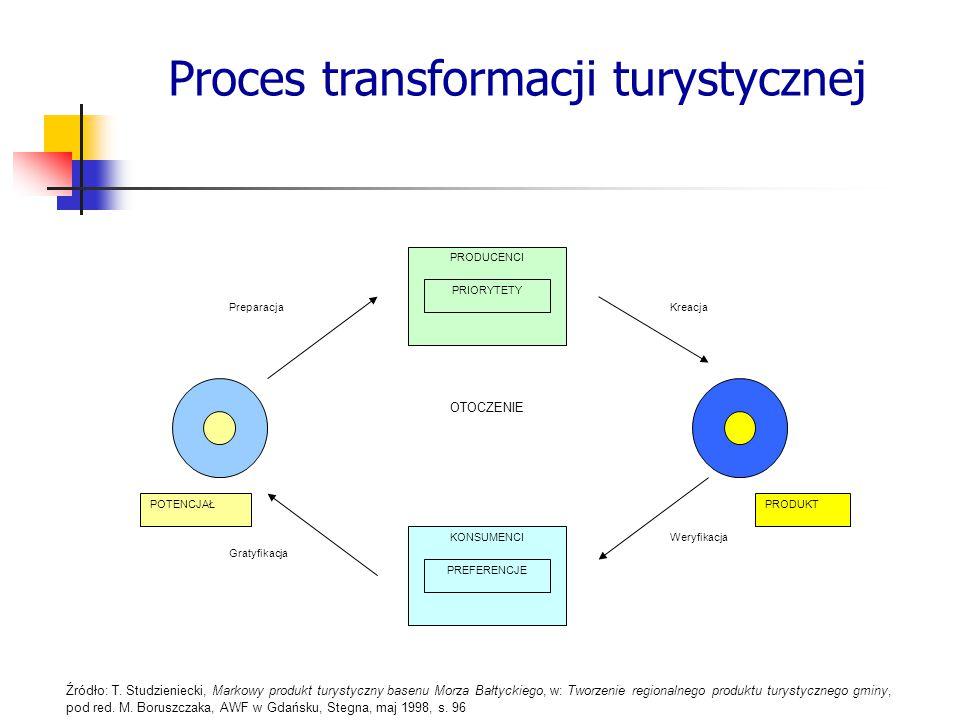 Proces transformacji turystycznej