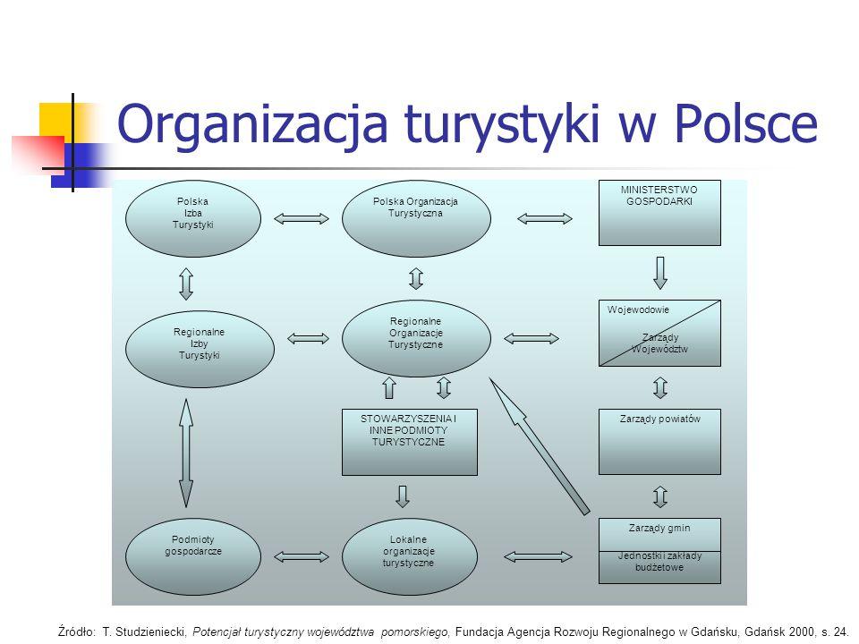 Organizacja turystyki w Polsce