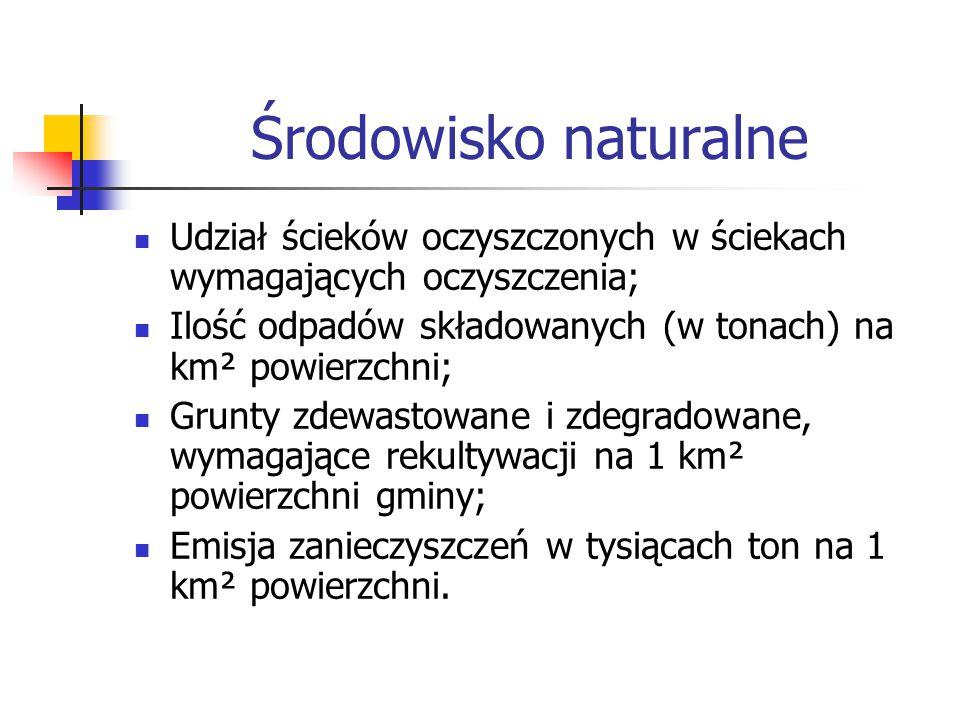Środowisko naturalne Udział ścieków oczyszczonych w ściekach wymagających oczyszczenia; Ilość odpadów składowanych (w tonach) na km² powierzchni;