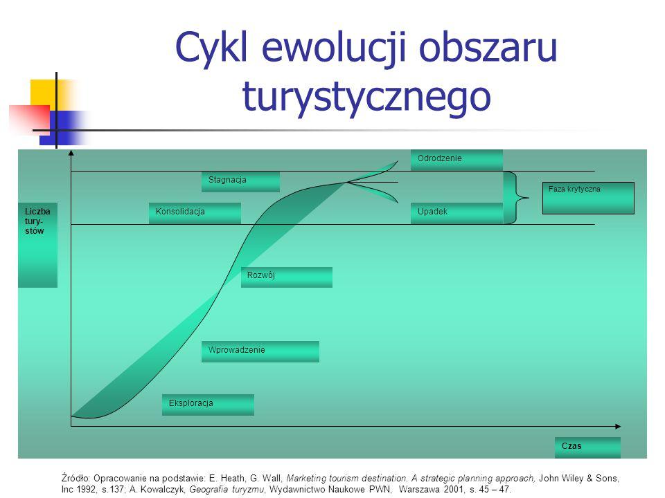 Cykl ewolucji obszaru turystycznego