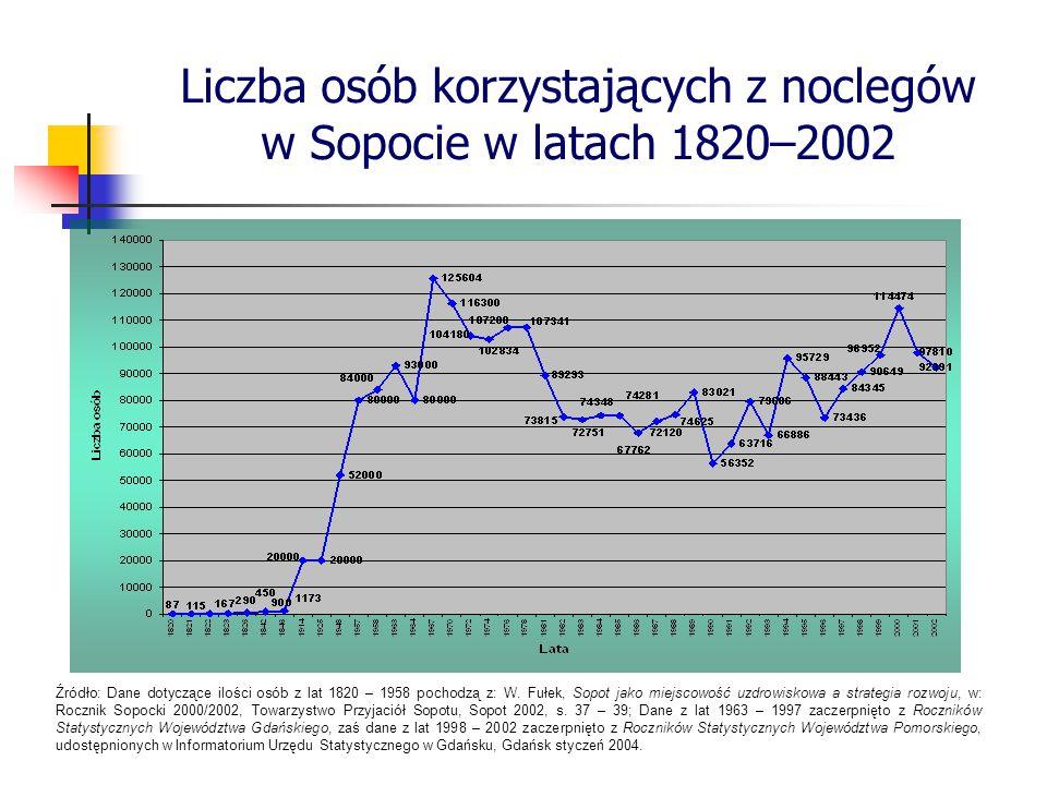 Liczba osób korzystających z noclegów w Sopocie w latach 1820–2002
