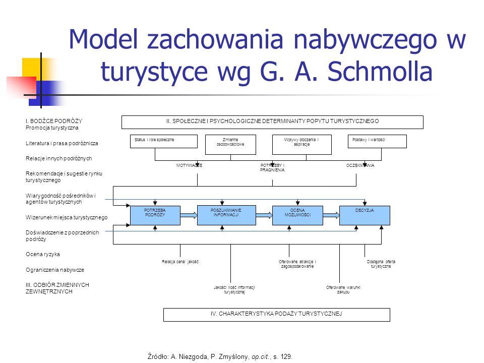 Model zachowania nabywczego w turystyce wg G. A. Schmolla