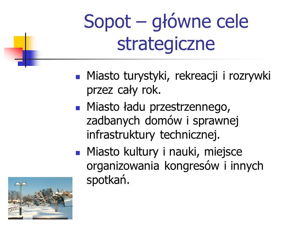 Sopot – główne cele strategiczne