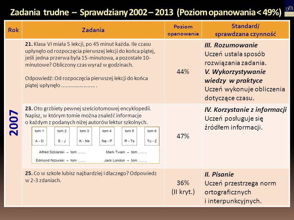 Zadania trudne – Sprawdziany 2002 – 2013 (Poziom opanowania < 49%)