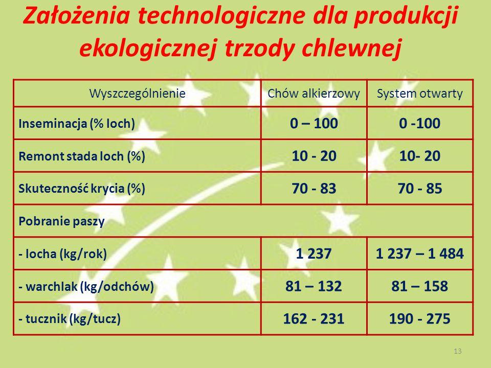Założenia technologiczne dla produkcji ekologicznej trzody chlewnej