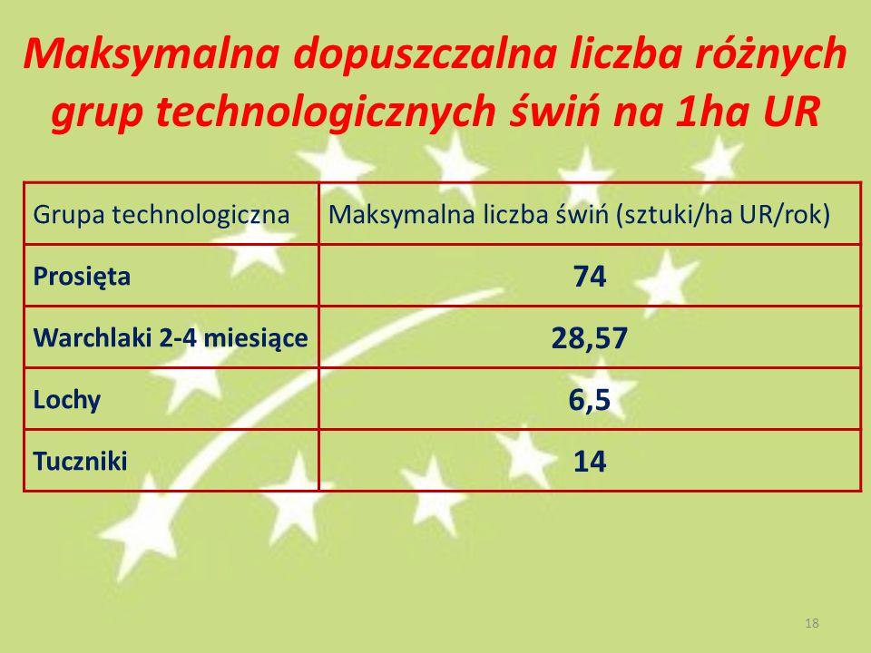 Maksymalna dopuszczalna liczba różnych grup technologicznych świń na 1ha UR