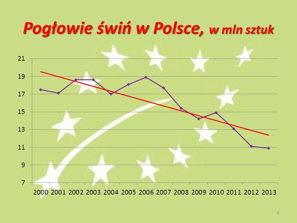 Pogłowie świń w Polsce, w mln sztuk