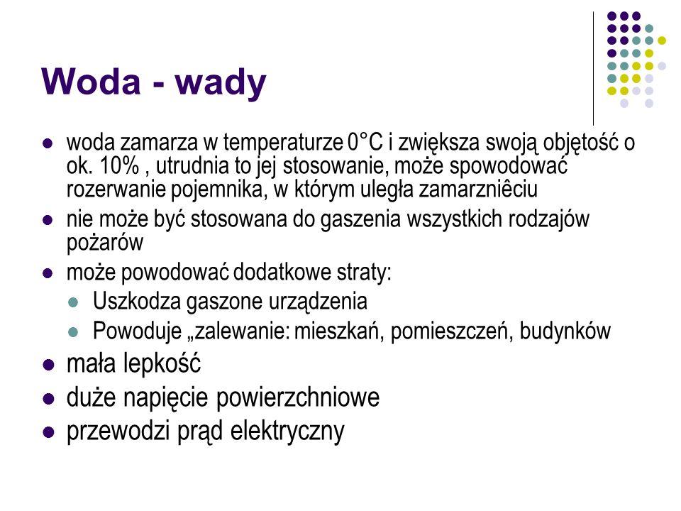 Woda - wady