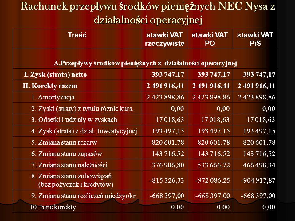 Rachunek przepływu środków pieniężnych NEC Nysa z działalności operacyjnej