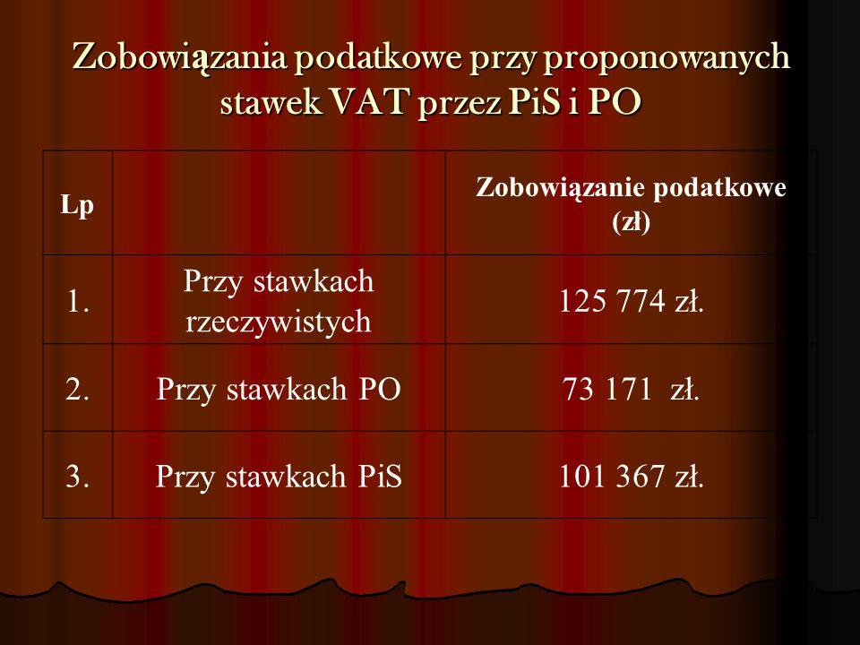 Zobowiązania podatkowe przy proponowanych stawek VAT przez PiS i PO