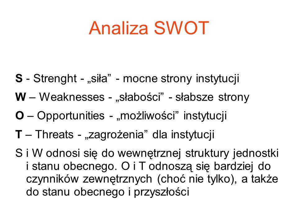 """Analiza SWOT S - Strenght - """"siła - mocne strony instytucji"""