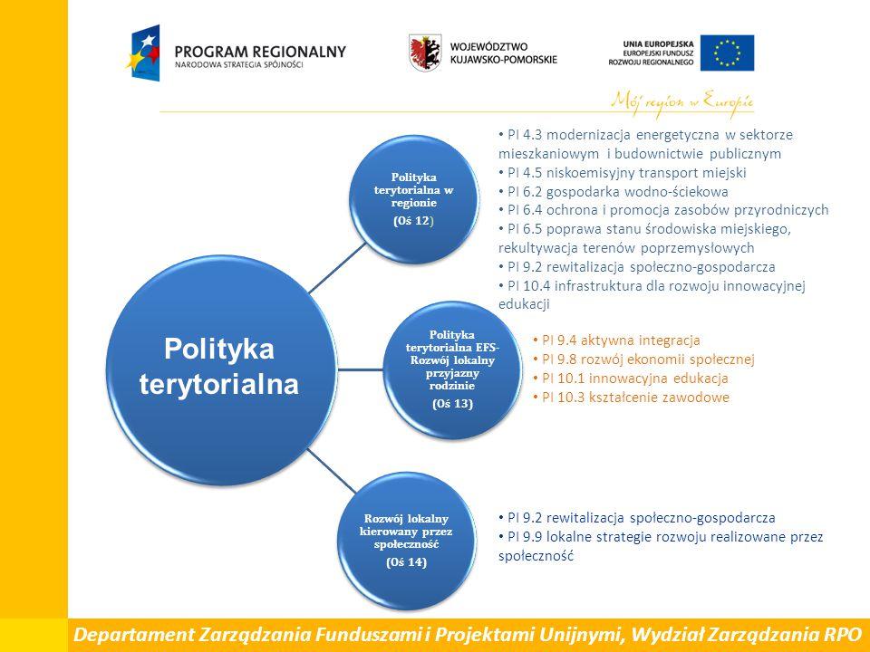 Polityka terytorialna