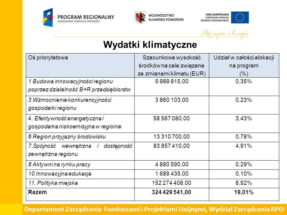 Wydatki klimatyczne Oś priorytetowa. Szacunkowa wysokość środków na cele związane ze zmianami klimatu (EUR)