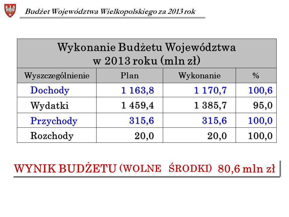 Wykonanie Budżetu Województwa WYNIK BUDŻETU (WOLNE ŚRODKI) 80,6 mln zł