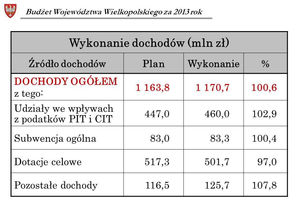 Wykonanie dochodów (mln zł)