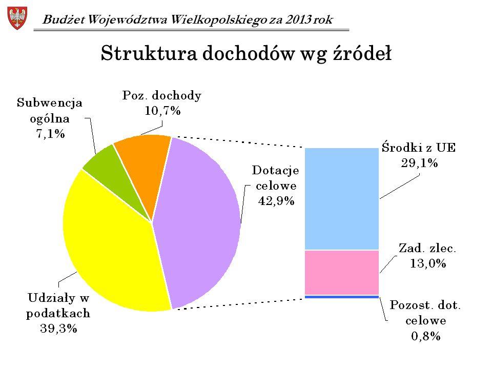 Struktura dochodów wg źródeł