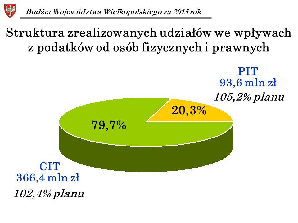 Budżet Województwa Wielkopolskiego za 2013 rok