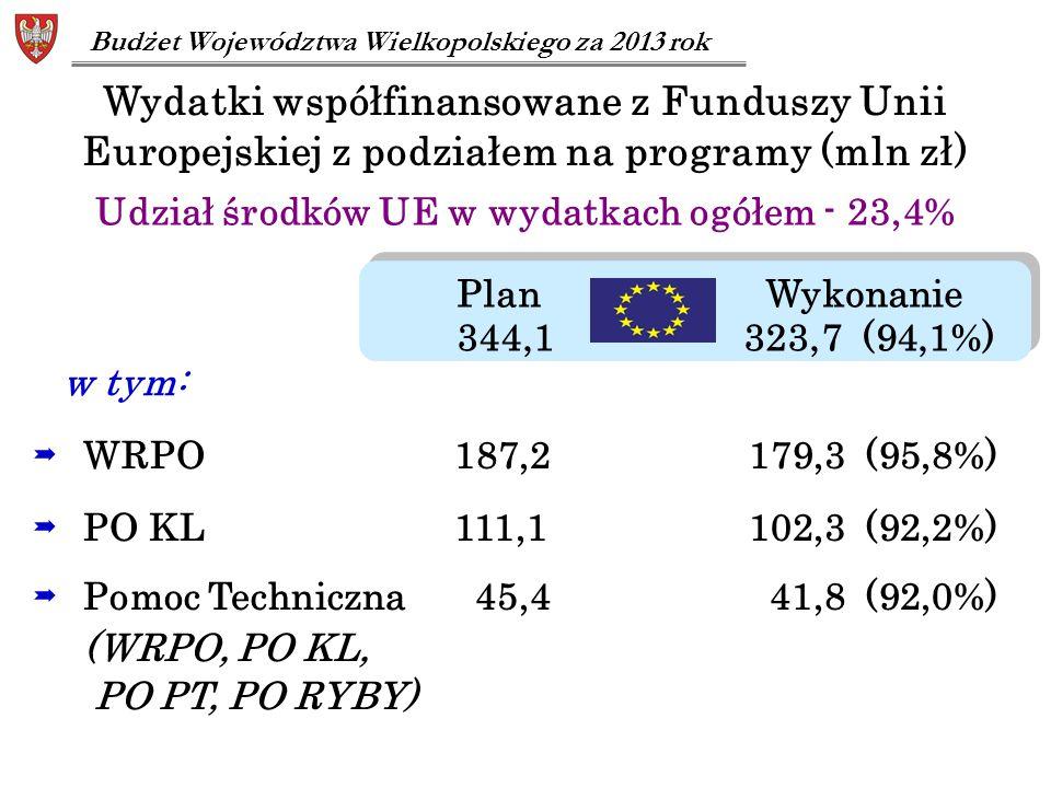 Wydatki współfinansowane z Funduszy Unii