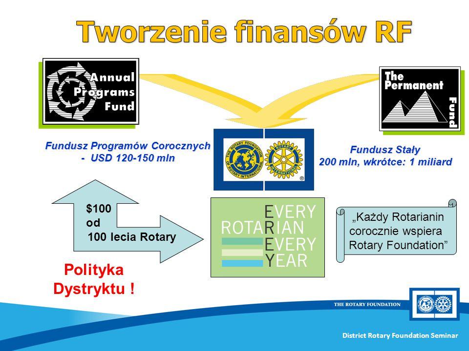 Fundusz Programów Corocznych - USD 120-150 mln
