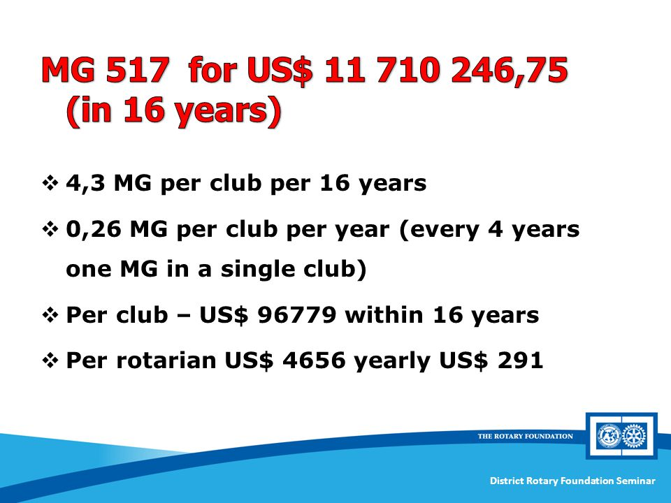 MG 517 for US$ ,75 (in 16 years) 4,3 MG per club per 16 years. 0,26 MG per club per year (every 4 years one MG in a single club)