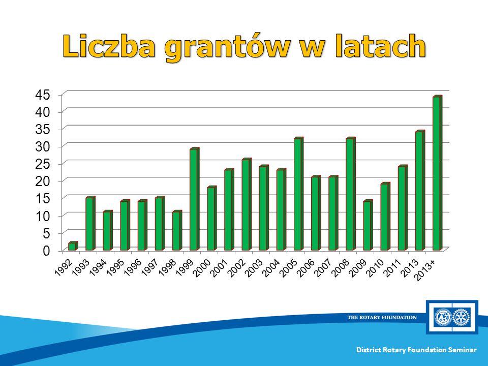 Liczba grantów w latach
