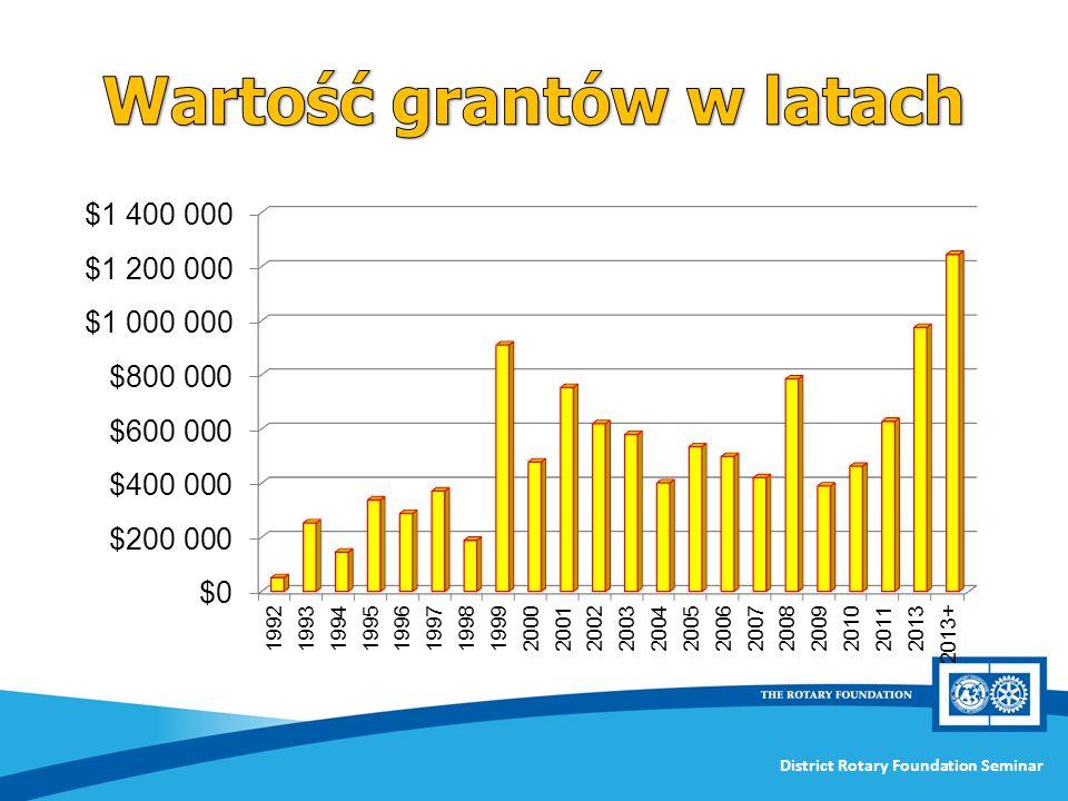 Wartość grantów w latach