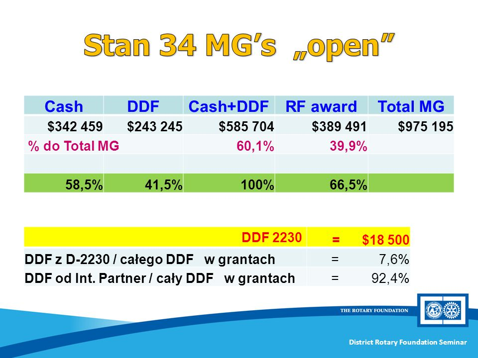 "Stan 34 MG's ""open Cash DDF Cash+DDF RF award Total MG $342 459"