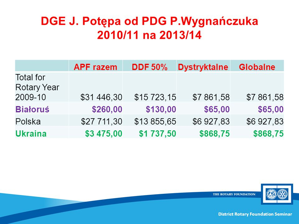DGE J. Potępa od PDG P.Wygnańczuka 2010/11 na 2013/14