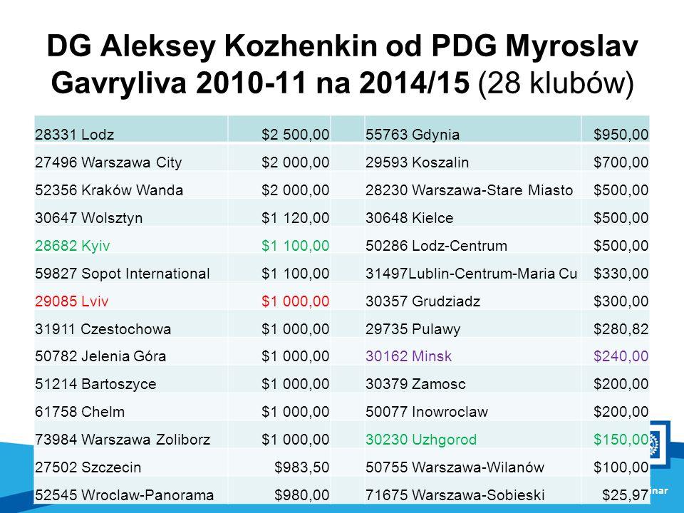 DG Aleksey Kozhenkin od PDG Myroslav Gavryliva 2010-11 na 2014/15 (28 klubów)