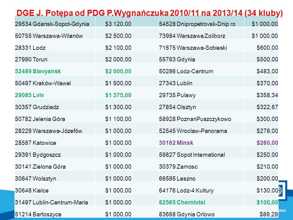 DGE J. Potępa od PDG P.Wygnańczuka 2010/11 na 2013/14 (34 kluby)