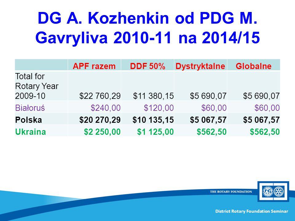 DG A. Kozhenkin od PDG M. Gavryliva 2010-11 na 2014/15