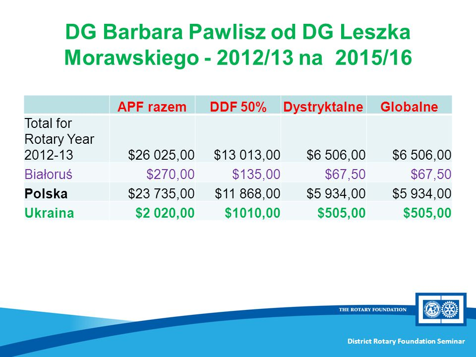 DG Barbara Pawlisz od DG Leszka Morawskiego - 2012/13 na 2015/16