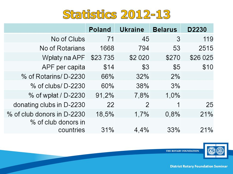 Statistics 2012-13 Poland Ukraine Belarus D2230 No of Clubs 71 45 3