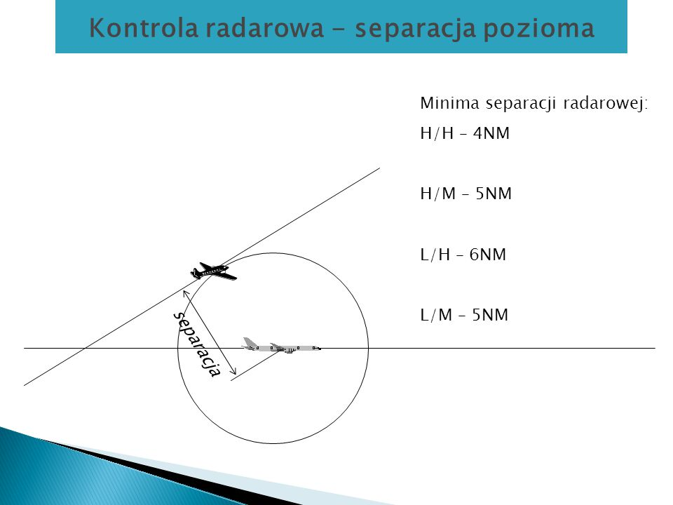 Kontrola radarowa - separacja pozioma