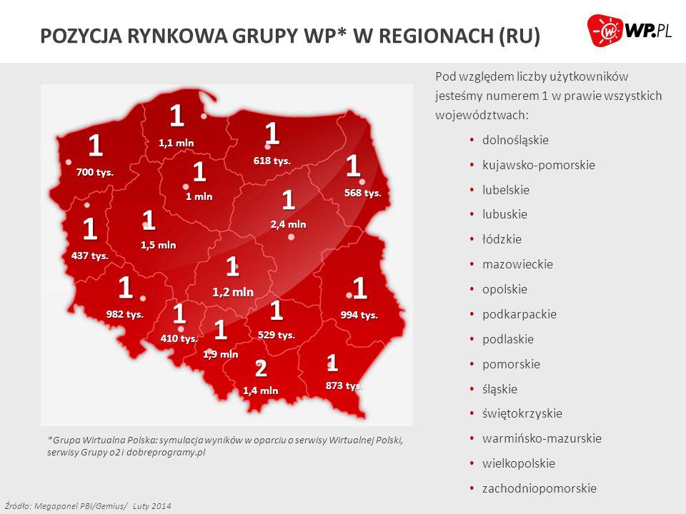 POZYCJA RYNKOWA GRUPY WP* W REGIONACH (RU)
