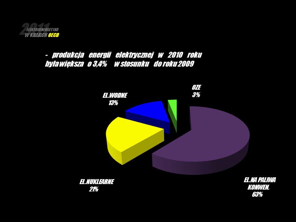 2011 ELEKTROENERGETYKA W KRAJACH OECD.