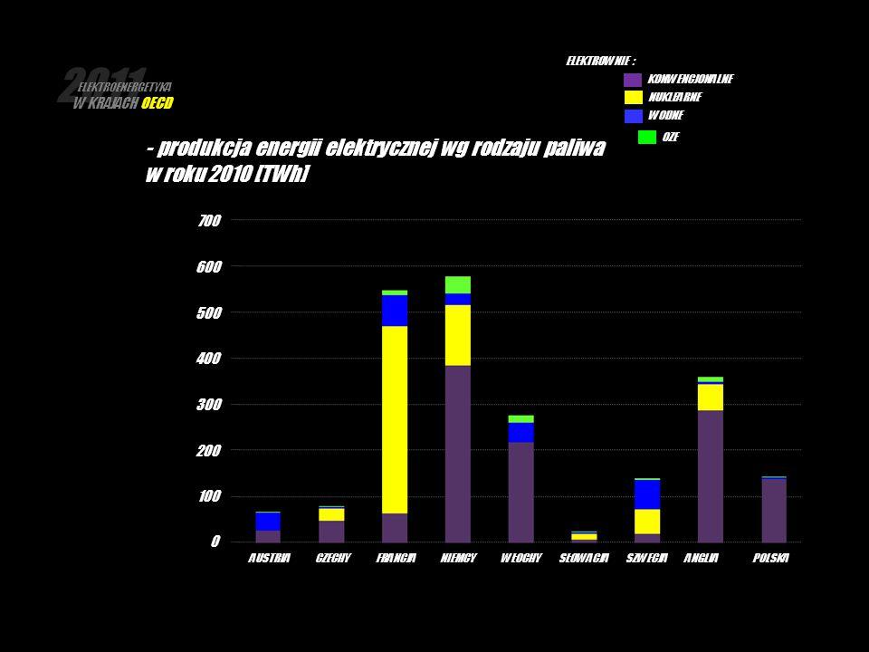 2011 ELEKTROENERGETYKA W KRAJACH OECD. ELEKTROWNIE : KONWENCJONALNE. NUKLEARNE. WODNE.