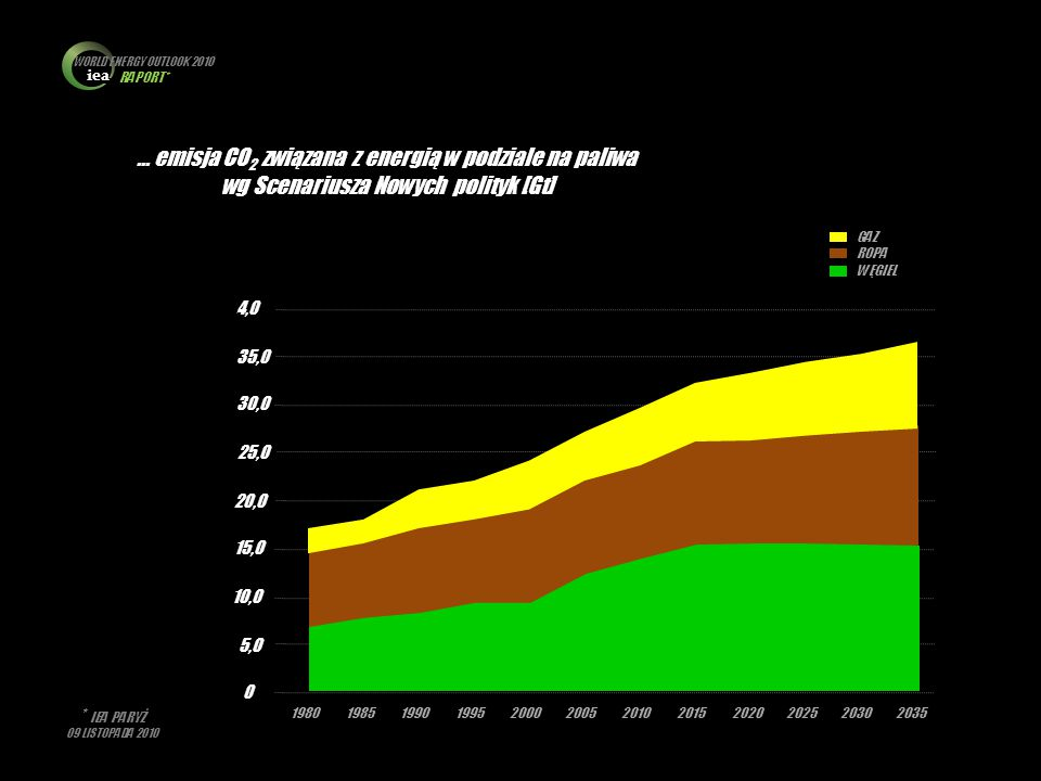 WORLD ENERGY OUTLOOK 2010 RAPORT*
