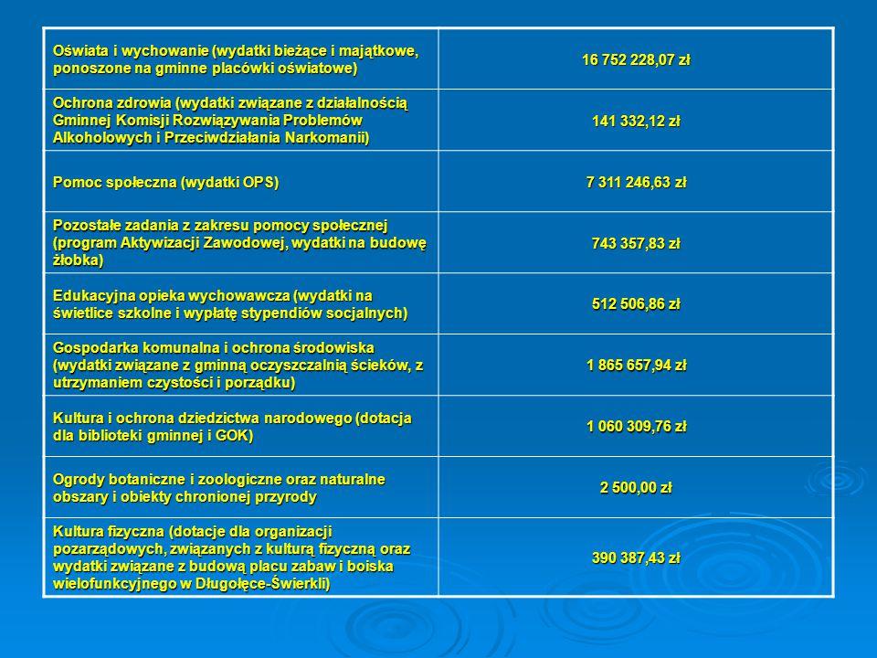 Oświata i wychowanie (wydatki bieżące i majątkowe, ponoszone na gminne placówki oświatowe)