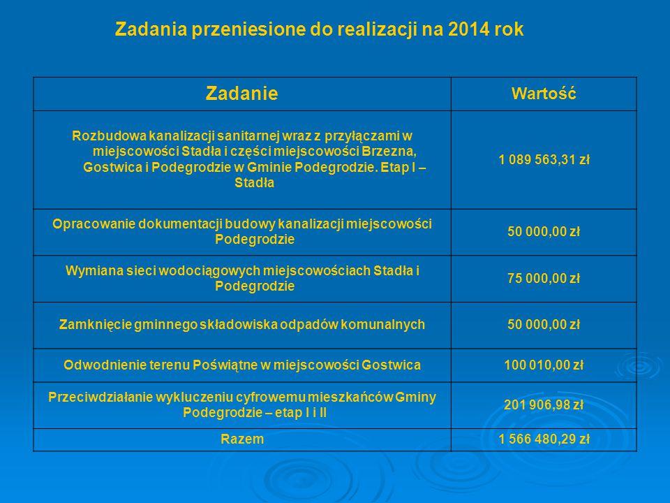 Zadania przeniesione do realizacji na 2014 rok Zadanie