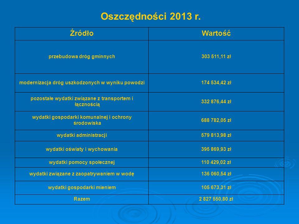 Oszczędności 2013 r. Źródło Wartość przebudowa dróg gminnych