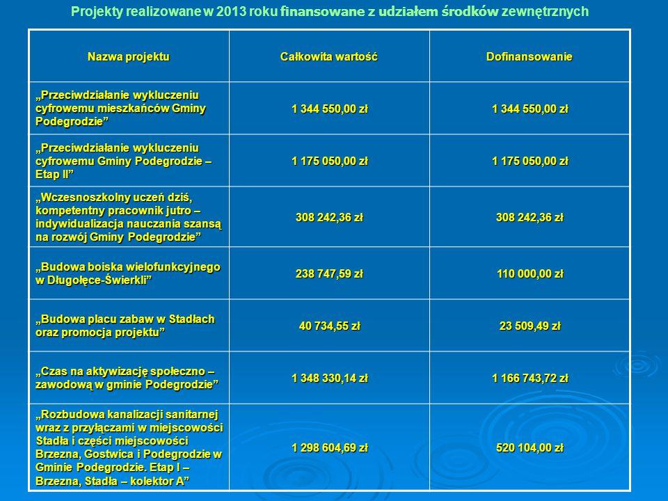 Projekty realizowane w 2013 roku finansowane z udziałem środków zewnętrznych